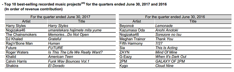 Downloads Are Absolutely Crashing at Sony Music Entertainment