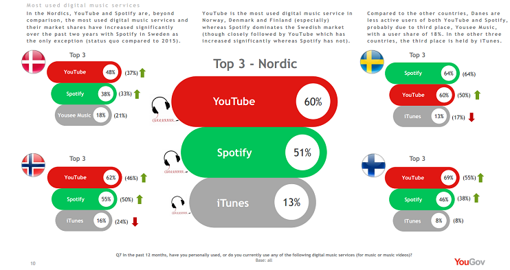 48 Of The Entire Swedish Norwegian Population Is Paying For Streaming