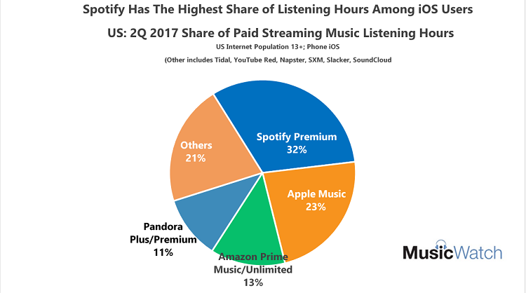 1 in 5 iOS Users Listens to Apple Music