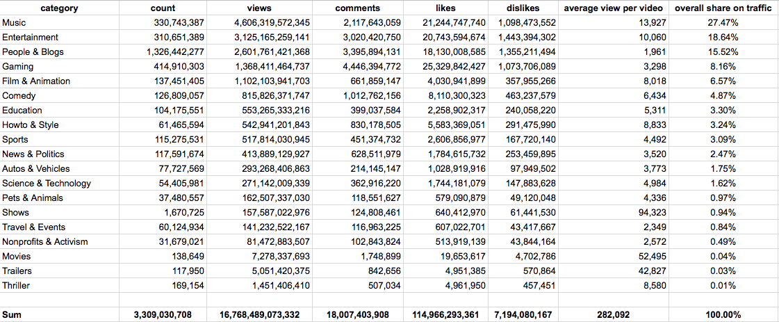 84% of YouTube Videos Contain at Least 10 Seconds of Music