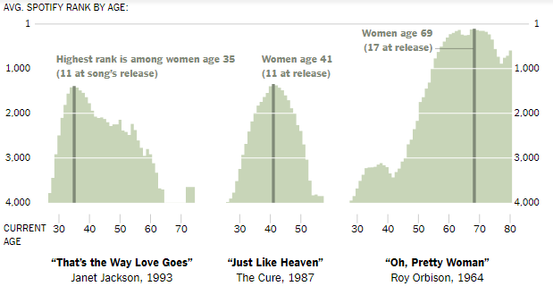 Study Finds that Most People Have Formed Their Lifelong Musical Tastes by Age 14