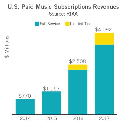 Vinyl + CD Sales Were Bigger Than Music Download Sales In 2017