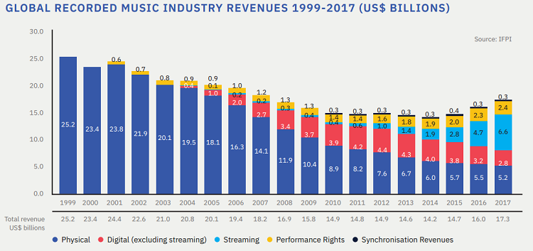 Naim vai deixar de produzir leitores de cd´s Global-Recorded-Music-Industry-Revenues-1999-2017