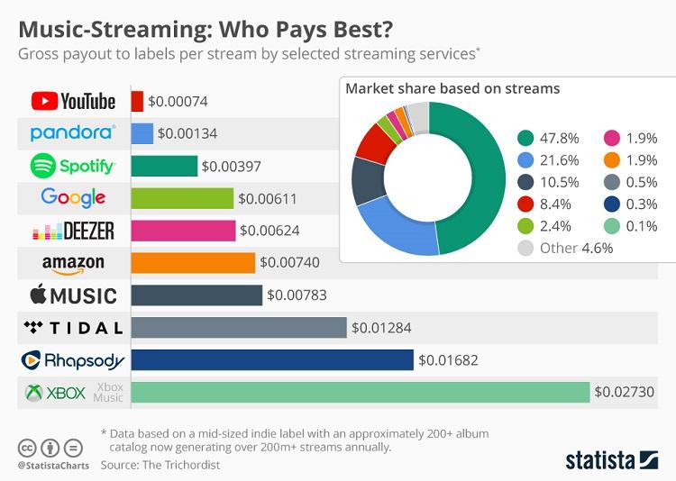 What YouTube, Pandora, Spotify, Apple Music & Amazon Are