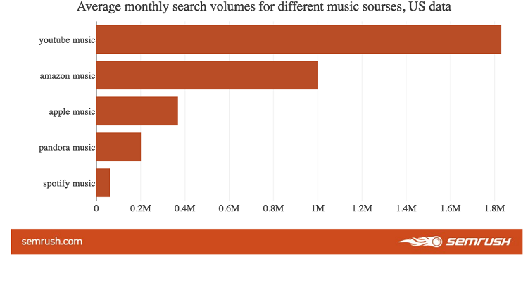 We Asked a Search Analytics Company to Tell Us the Most