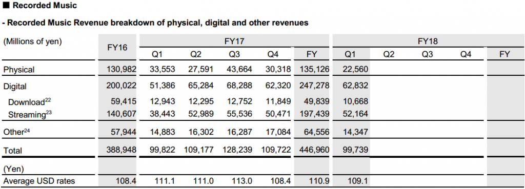 Sony's Q1 2018 - 100% Stake in EMI, Spotify Payday, and Surging Streaming Revenue