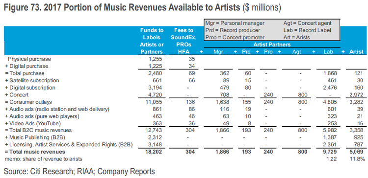 The Music Industry Generated $43 Billion in Sales Last Year