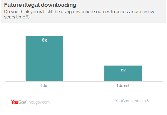 Streaming Kills Piracy, Yet Piracy Boosts Concert Sales  Any