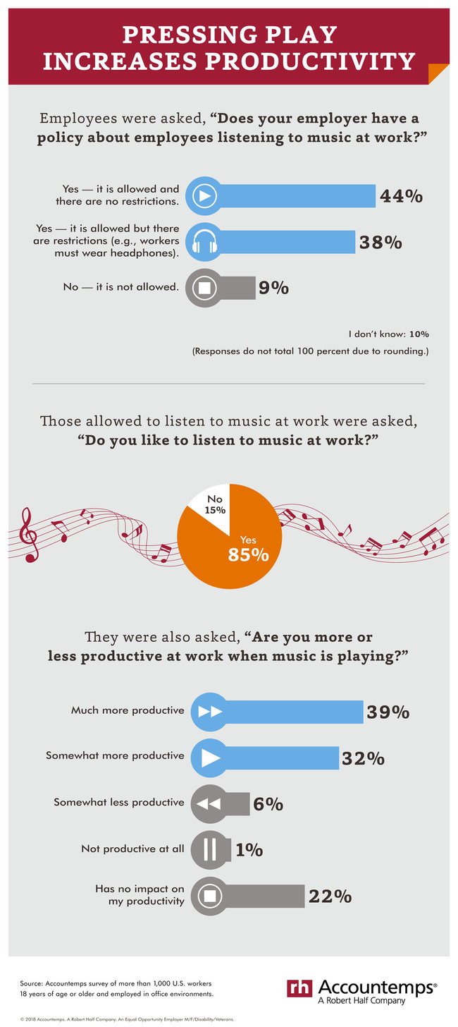 Can Listening to Music on the Job Actually Boost Your Productivity?
