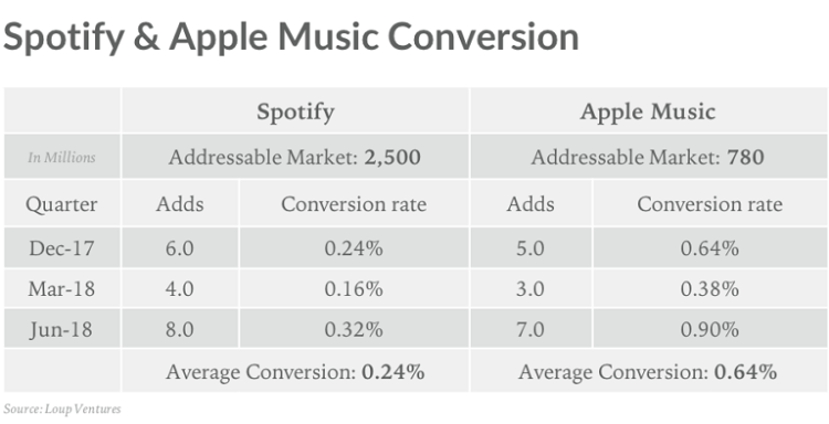 Apple Music Converts Paying Customers Nearly 3 Times Faster than Spotify