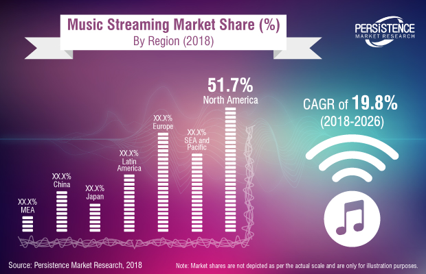North America Set to Lead the Explosive Growth of the Streaming Music Market