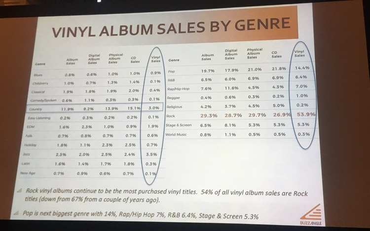 Vinyl Record Sales Expected to Reach 10.2 Million Units In 2018
