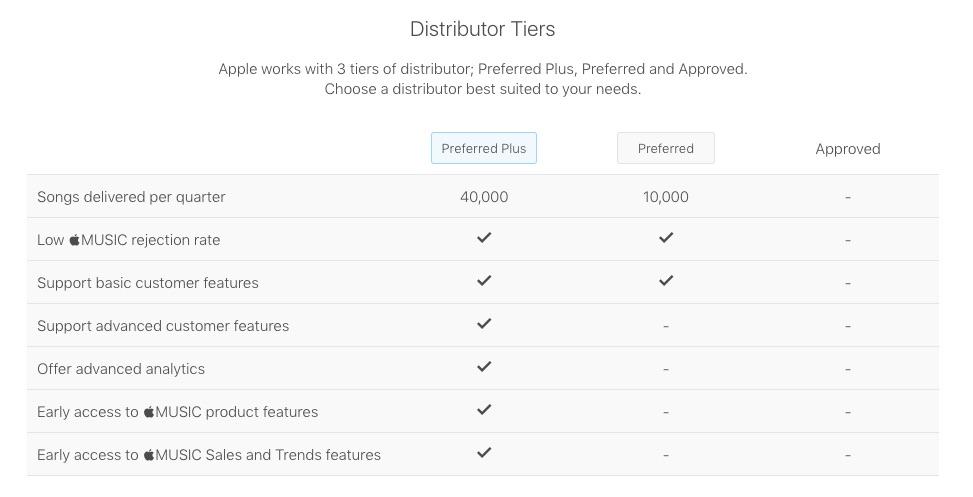 Apple Music Unveils a 'Preferred Digital Distributor' List