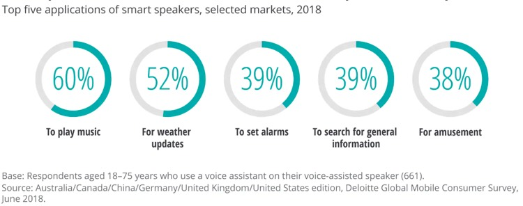 Smart Speakers Are Most Frequently Used to Play Music — Just Like
