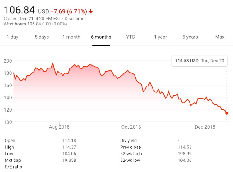 Spotify shares land at $106.84 on Friday, December 21st, after scraping $104.06, another all-time low.