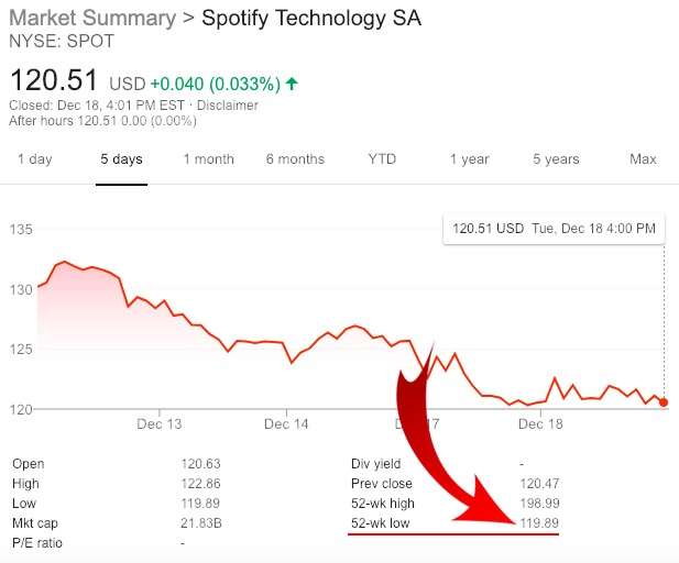 Spotify (SPOT) stock performance on Tuesday, December 18th.