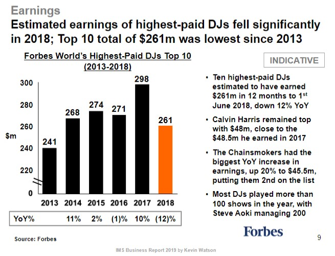 DJ Earnings Plunge to a 5-Year Low as EDM Revenues Continue to Slide
