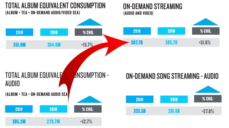 Screengrab from Nielsen Music's just-released H1 2019 report.