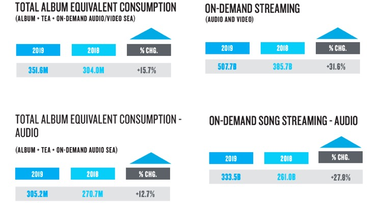 Nielsen: Streaming Reaches Over Half a Trillion Streams & Box Office Success Drives Music Sales