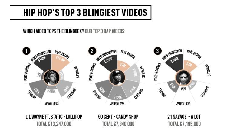Top 3 Blingiest Music Videos