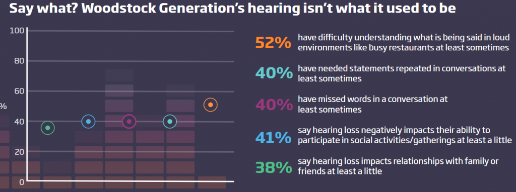 36% of the 'Woodstock Generation' Experience Trouble Listening to Music Today