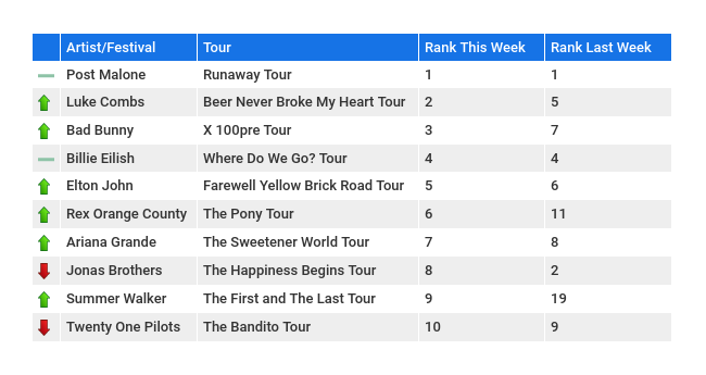 SeatGeek Latest Ranking