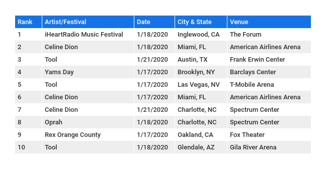 The Week's Top U.S. Festivals & Tours, Presented by SeatGeek