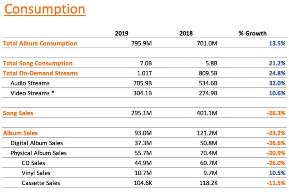 Top Consumption 2019