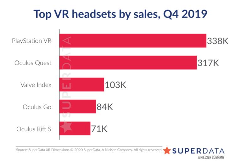 VR Sales Chart Q4 2019