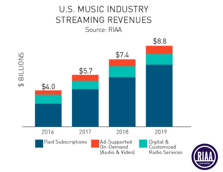 RIAA breakdown of 2019 streaming revenues, part of its broader recorded music market report.