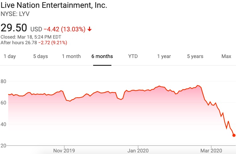 Live Nation (LYV) stock performance at the closing bell on Wednesday, March 18th.