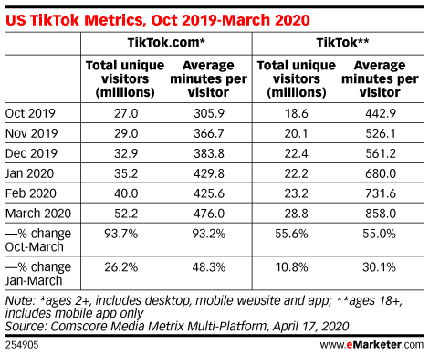 TikTok new user growth