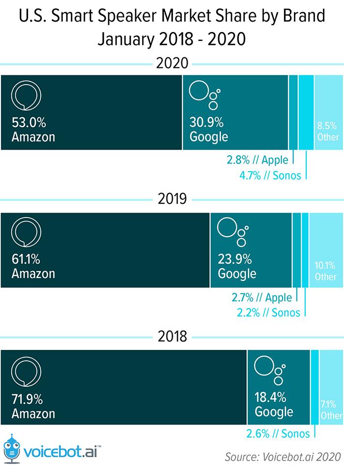 Google Nest Mini Market Share