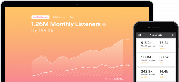 Spotify for Artists: just one touchpoint used by The Music Fund to assess upfront cash offers.