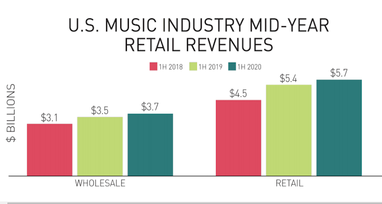 Recorded music industry total wholesale and retail revenues through 2020's first six months. Photo Credit: RIAA