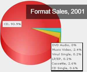 The Music Industry in 2001 image from Bobby Owsinski's Music 3.0 blog