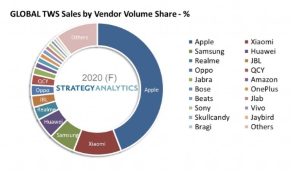 AirPods market share growth 2020