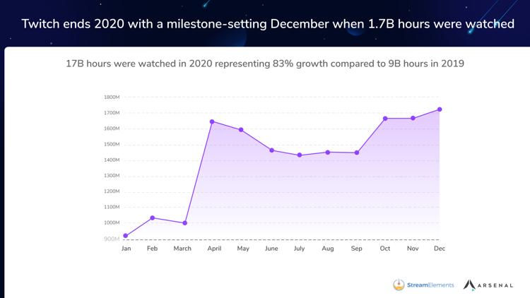 Twitch growth 2020