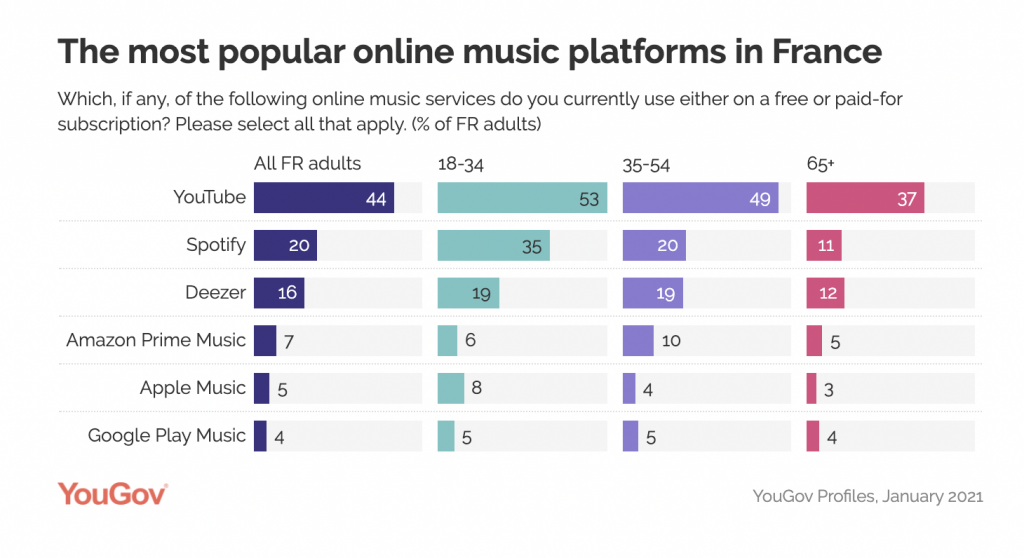 Most popular music streaming services: France