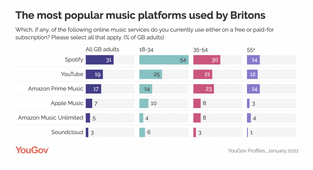 Most popular music streaming services: UK