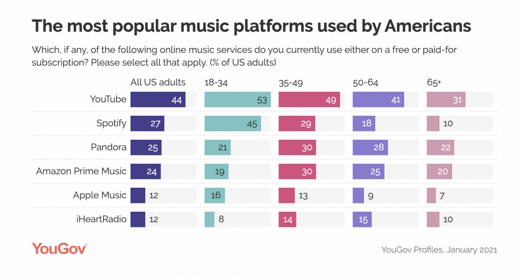 Most Popular Music Streaming Services: USA