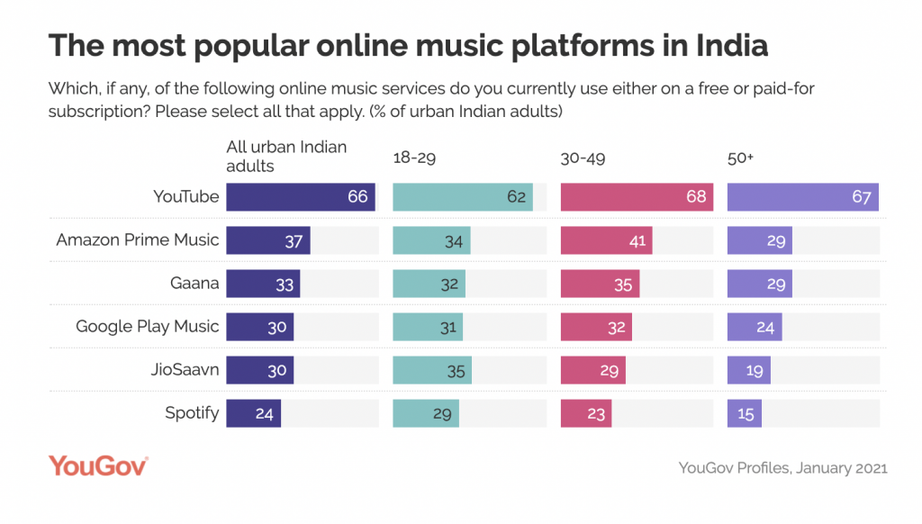 Most popular music streaming services: India