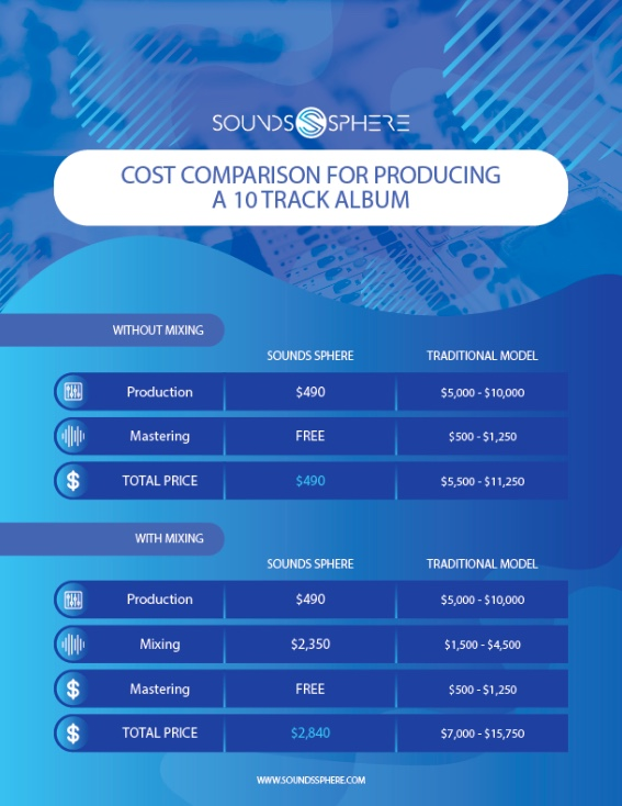 Sounds Sphere Cost Comparison