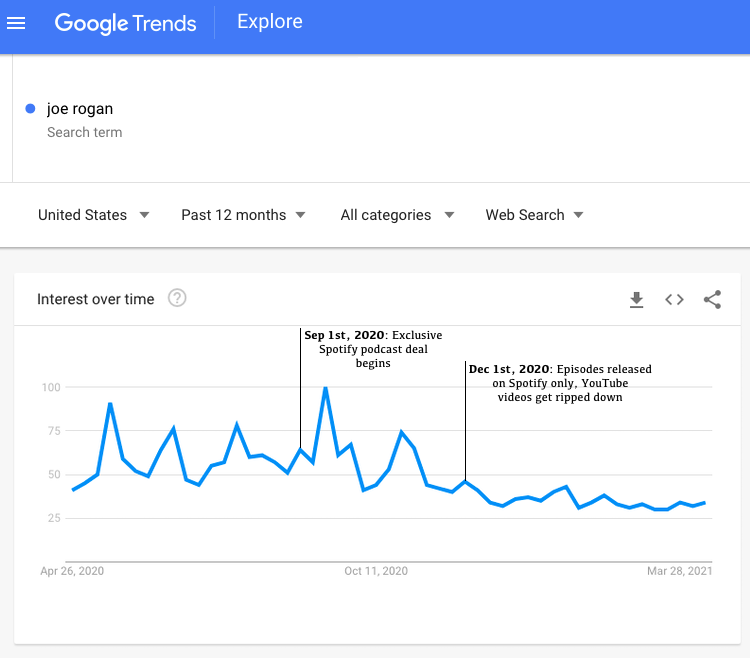 Google searches of 'Joe Rogan' between April 26th, 2020 and early April, 2021 (source: Google Trends)