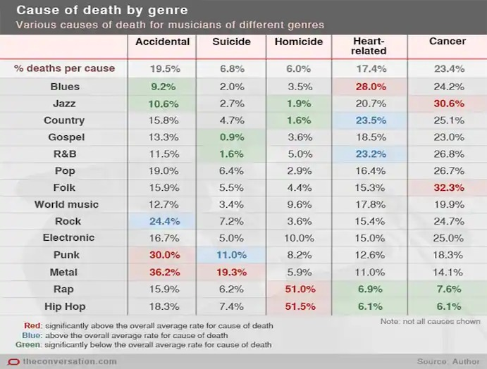 cause of death by music genre