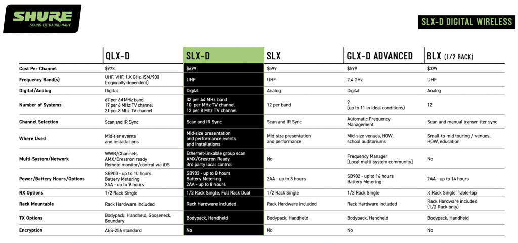 A comprehensive comparison of Shure digital-wireless systems.
