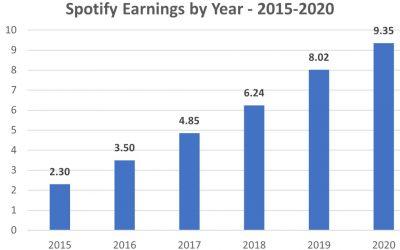 spotify earnings