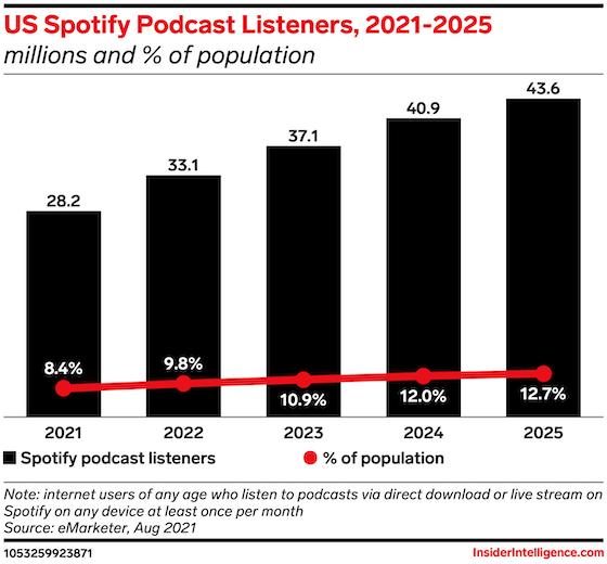 Spotify podcast growth