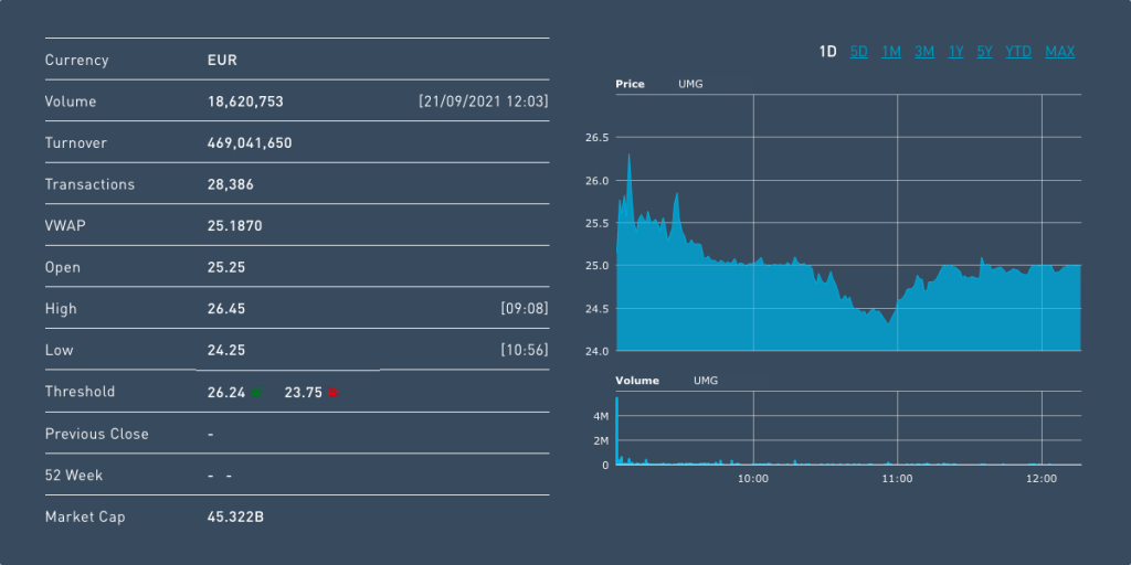 A snapshot of early Universal Music Group trading on the Euronext exchange, September 21st.